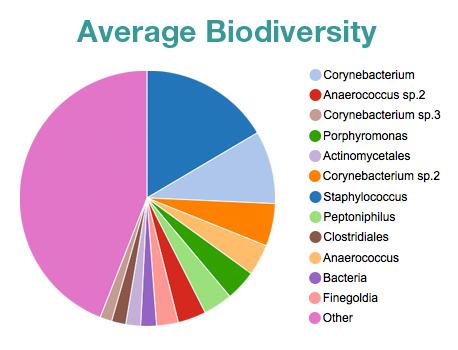 avg_biodiversity your bacterial diversity